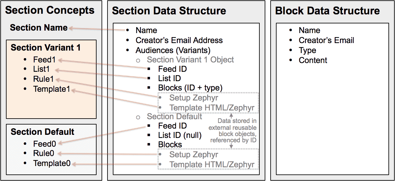 Personalization Engine Section Data Structure