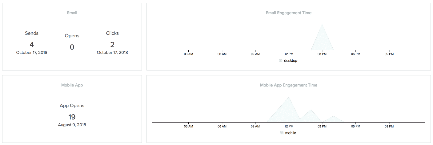 sample engagement information for a user