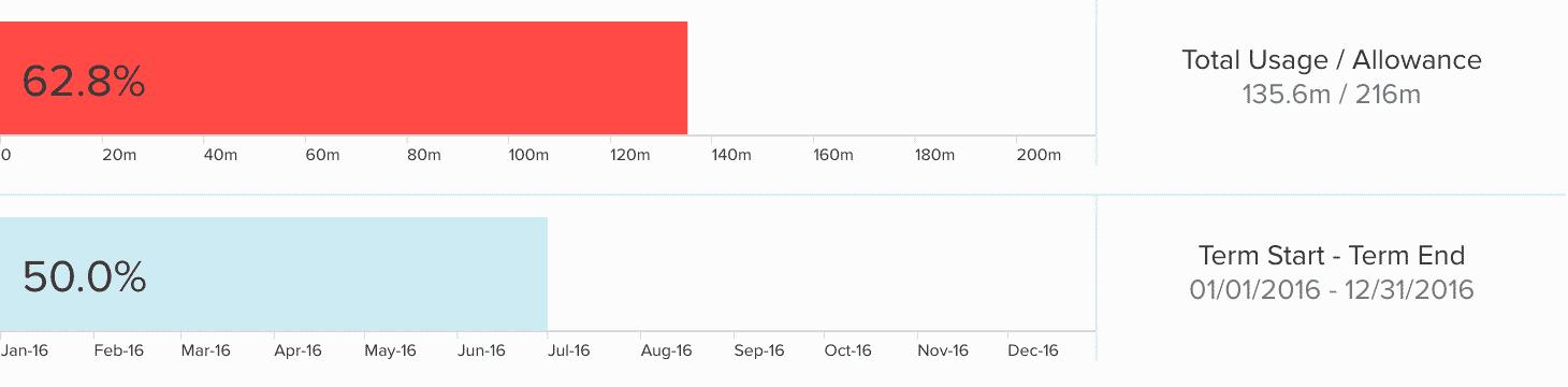 usage volume bar red new