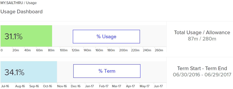 usage dashboard bars percentage comparison
