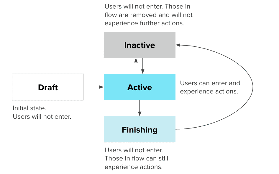 Diagram describing the Lifecycle Optimizer flow statuses