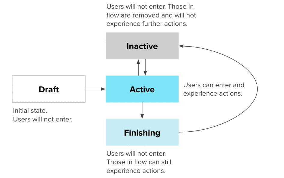 LO Flow Status Flow Chart