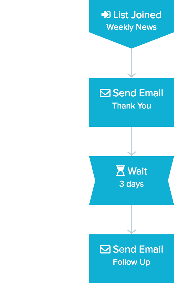 example flow 1 - welcome email with follow up wide