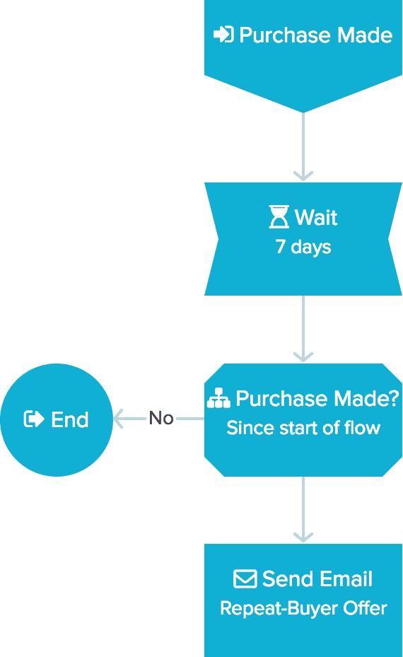 example flow 3 - purchase
