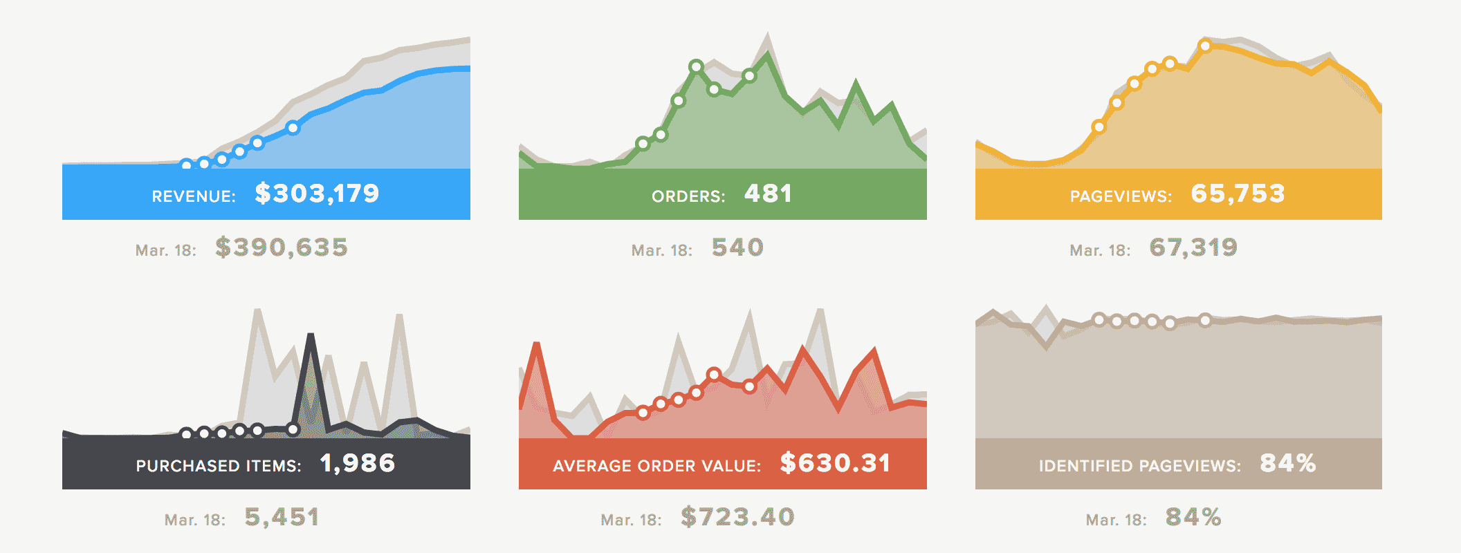 realtime dashboard additional graphs