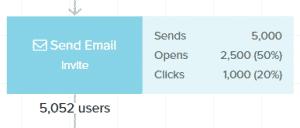 LO Email Metrics