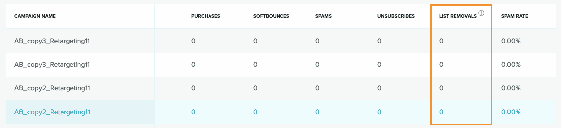 The Email Summary table view with an orange box around the List Removals column.